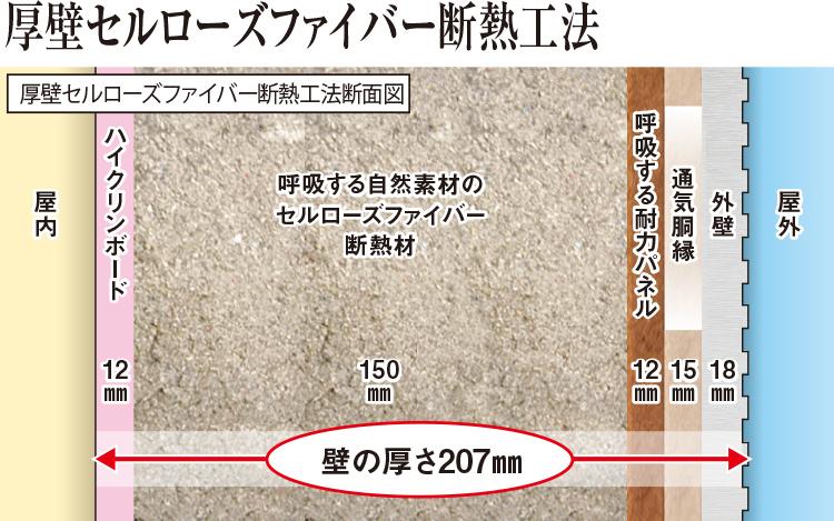 厚壁セルローズファイバー断熱工法断面図