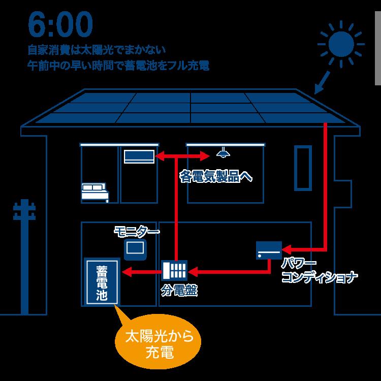 自家消費は太陽光でまかない午前中の早い時間で蓄電池をフル充電