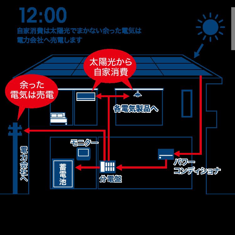 自家消費は太陽光でまかない余った電気は電力会社へ売電します