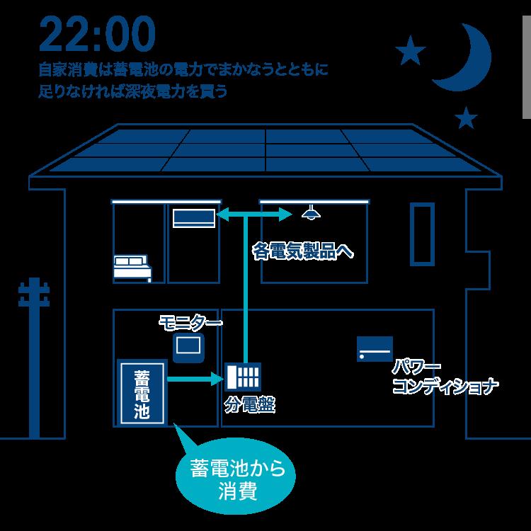 自家消費は蓄電池の電力でまかなうとともに足りなければ深夜電力を買う