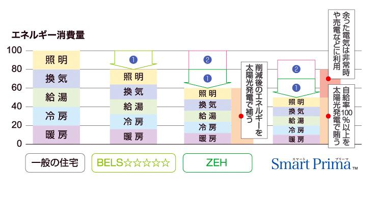 ZEH解説図