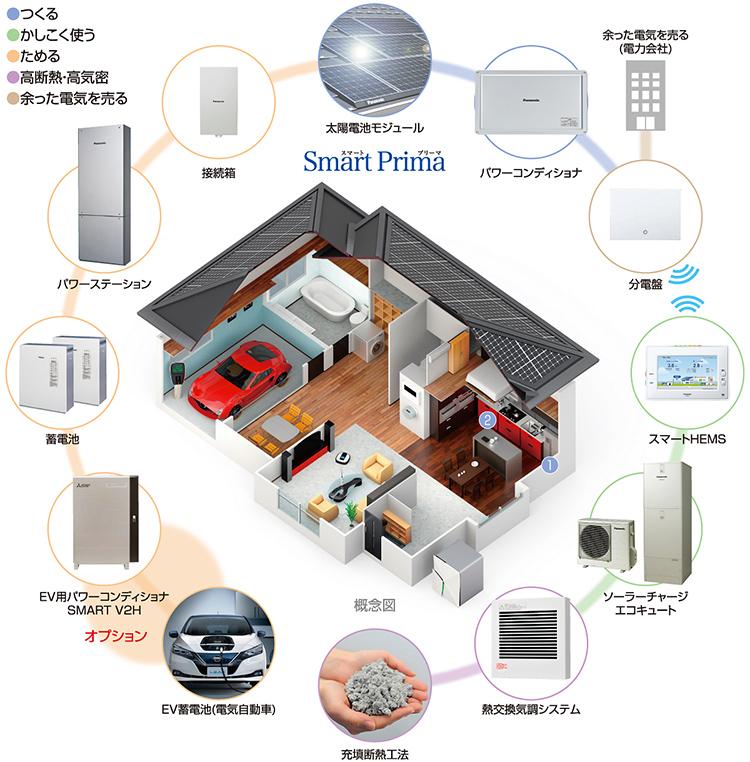 SmartPrima2020解説図